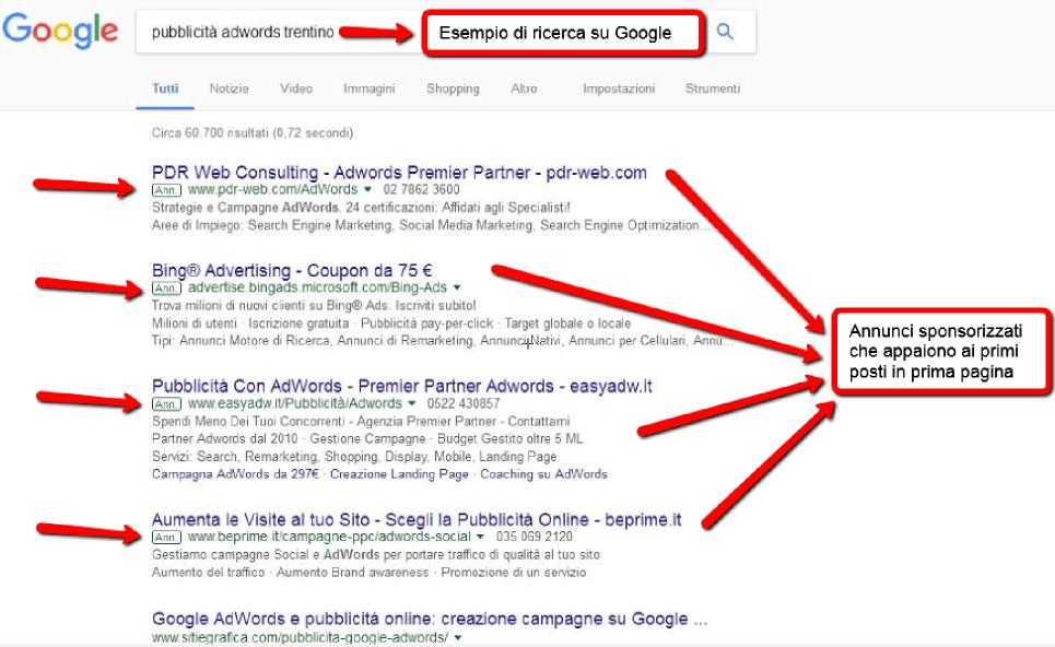 Pubblicità con Google Adwords in Trentino